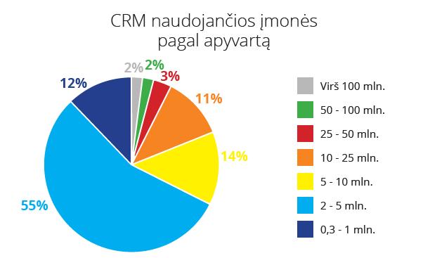 CRM_pagal_apyvarta